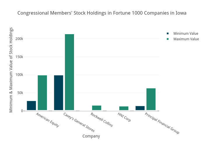 Congressional Members' Stock Holdings in Fortune 1000 Companies in Iowa | bar chart made by Brethendry | plotly