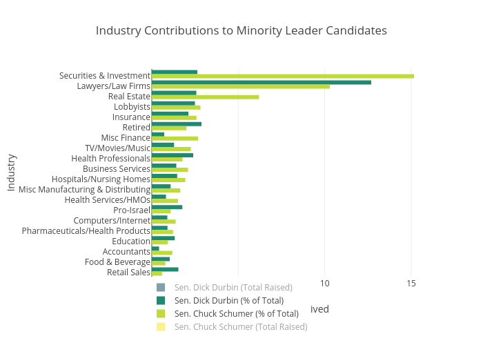 Industry Contributions to Minority Leader Candidates   bar chart made by Brethendry   plotly