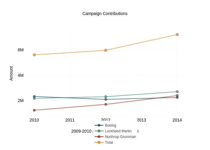 Campaign Contributions   scatter chart made by Brethendry   plotly