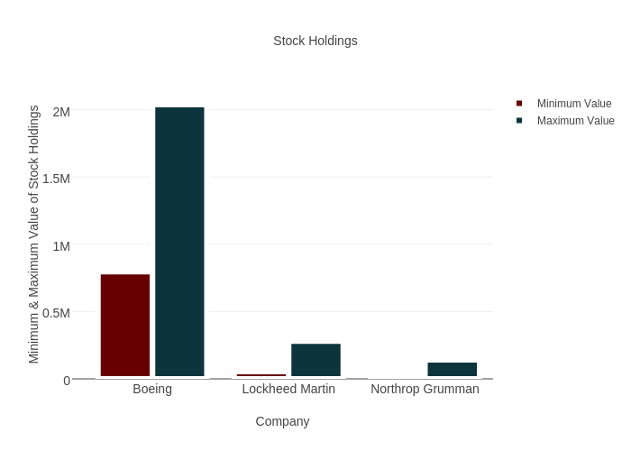Stock Holdings | bar chart made by Brethendry | plotly
