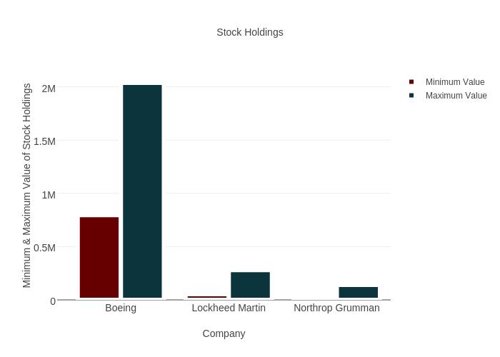 Stock Holdings | bar chart made by Brethendry | plotly