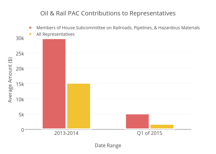 Oil & Rail PAC Contributions to Representatives | bar chart made by Brethendry | plotly