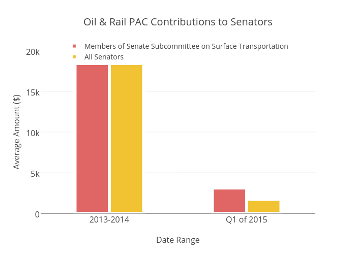 Oil & Rail PAC Contributions to Senators | bar chart made by Brethendry | plotly