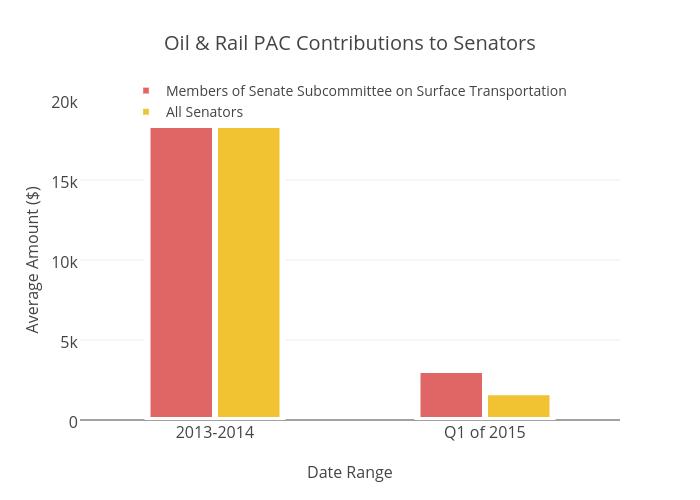 Oil & Rail PAC Contributions to Senators | bar chart made by Brethendry | plotly