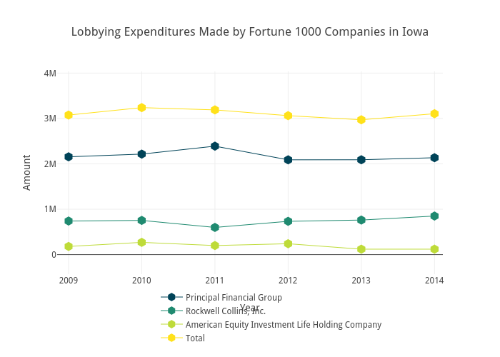 Lobbying Expenditures Made by Fortune 1000 Companies in Iowa | scatter chart made by Brethendry | plotly