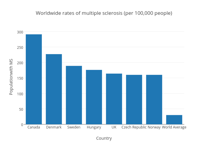 Worldwide rates of multiple sclerosis (per 100,000 people)