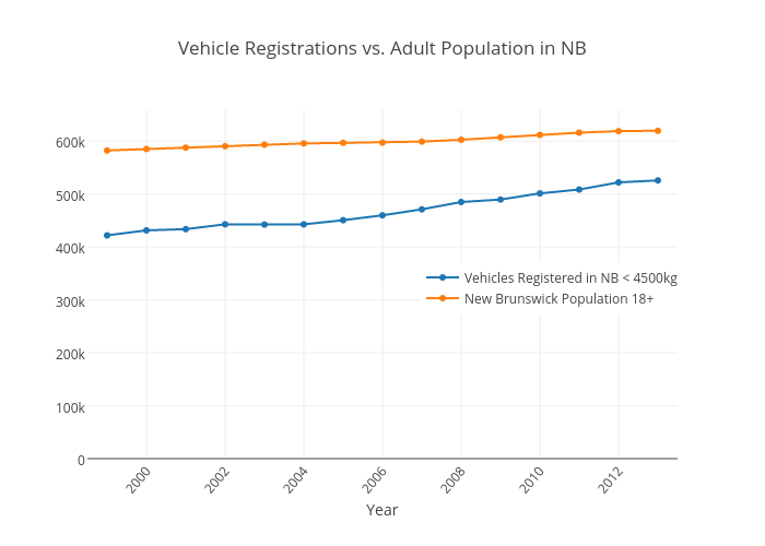 Vehicle Registrations vs. Adult Population in NB