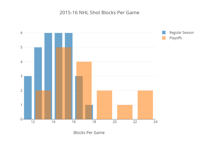 2015-16 NHL Shot Blocks Per Game | histogram made by Btibert3 | plotly