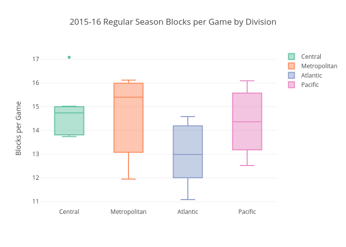 2015-16 Regular Season Blocks per Game by Division | box plot made by Btibert3 | plotly