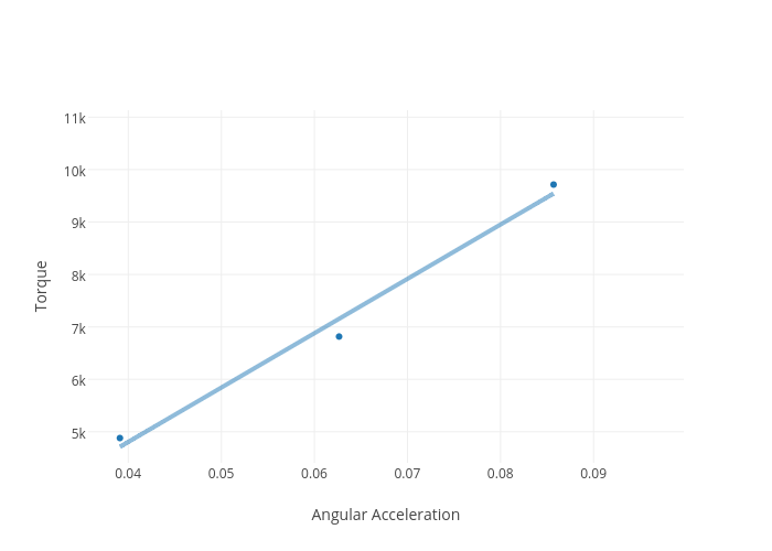 Torque vs Angular Acceleration   scatter chart made by ...