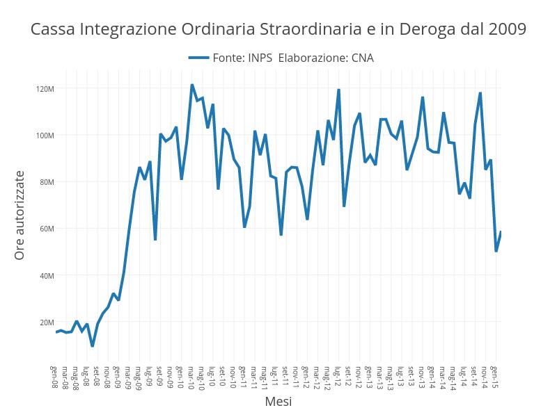 Cassa Integrazione Ordinaria Straordinaria e in Deroga dal 2009