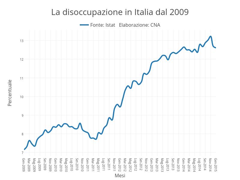 La disoccupazione in Italia dal 2009