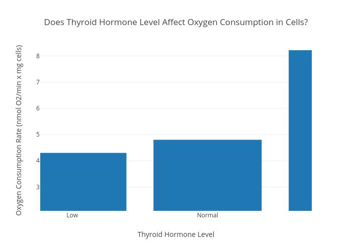 Does thyroid hormone level affect oxygen consumption in cells bar does thyroid hormone level affect oxygen consumption in cells bar chart made by cpankau plotly publicscrutiny Images