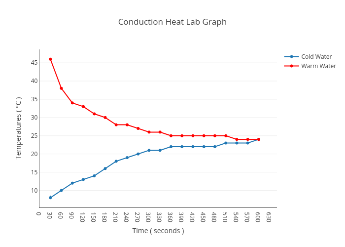 conduction heat lab graph conduction heat lab graph line chart made by cwu0317 plotly