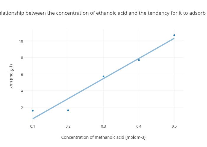 how is ethanoic acid made