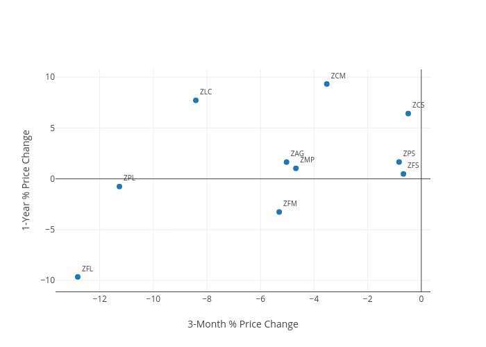 1-Year % Price Change vs 3-Month % Price Change |  made by Capitalcomm123 | plotly