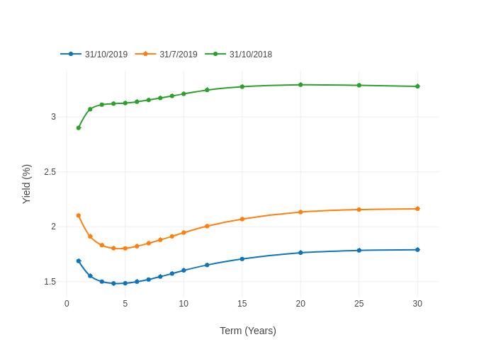 Yield (%) vs Term (Years) |  made by Capitalcomm123 | plotly