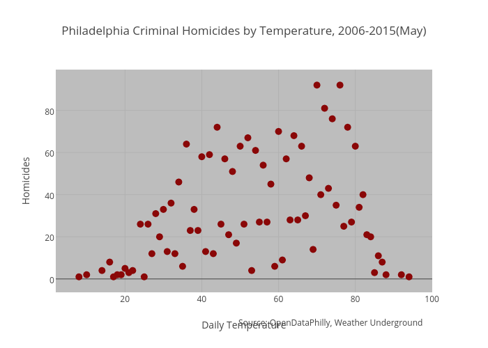 Philadelphia Criminal Homicides by Temperature, 2006-2015(May)