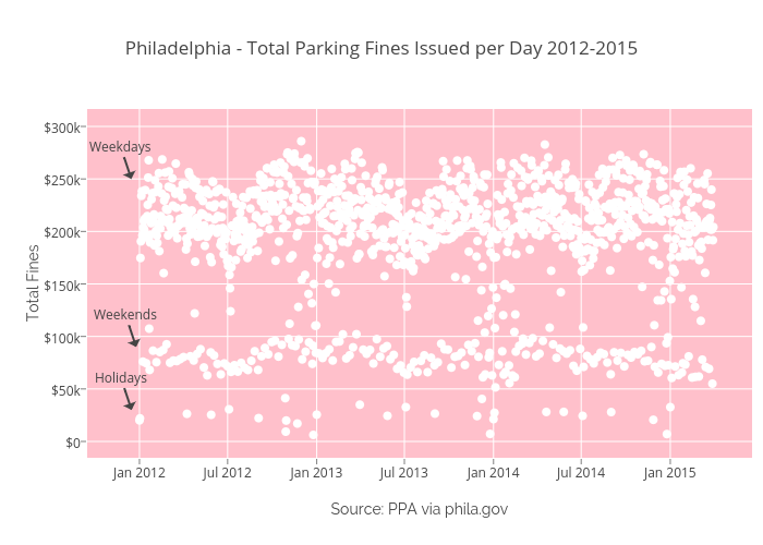Philadelphia - Total Parking Fines Issued per Day 2012-2015