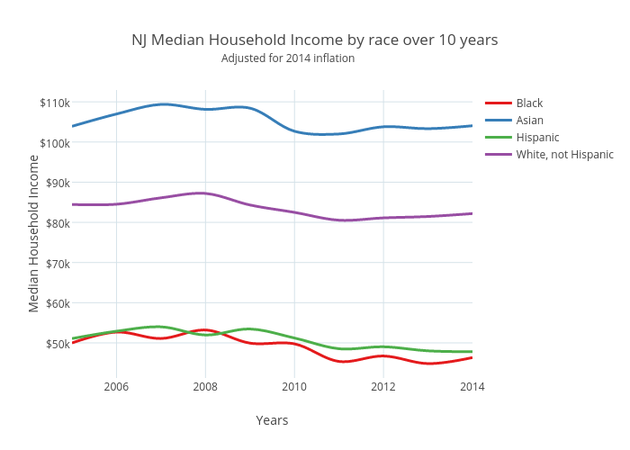 NJ Median Household Income by race over 10 years