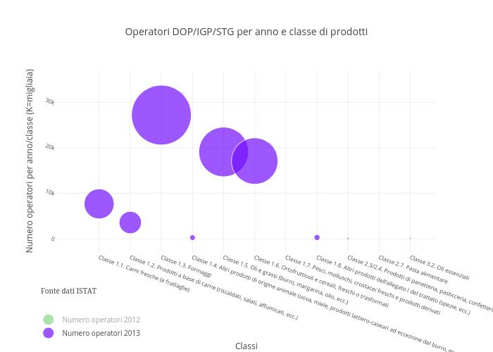 Operatori DOP/IGP/STG per anno e classe di prodotti | scatter chart made by Carloz | plotly