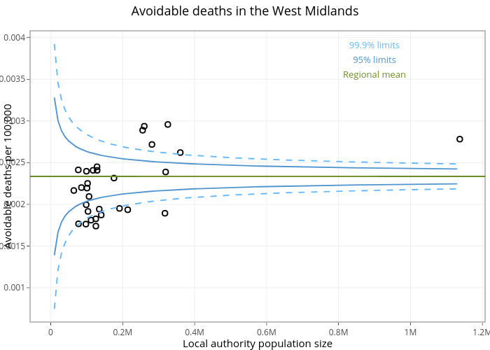Avoidable deaths in the West Midlands | scatter chart made by Carmenaguilar | plotly