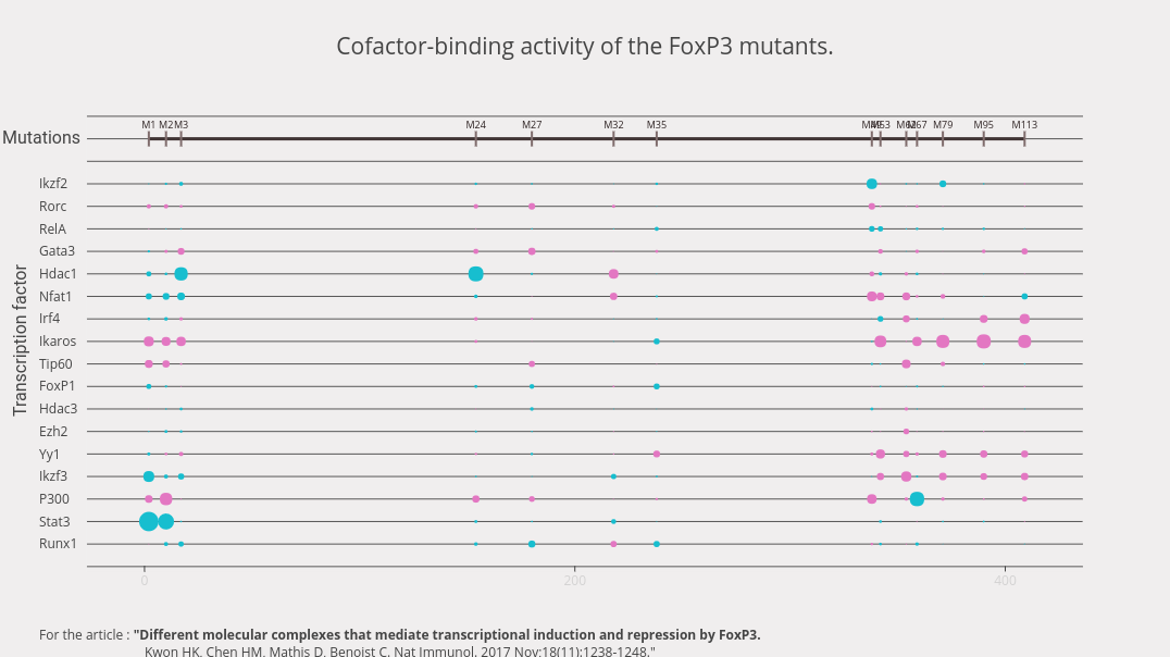 Cofactor-binding activity of the FoxP3 mutants. | scatter chart made by Catherinelaplace | plotly