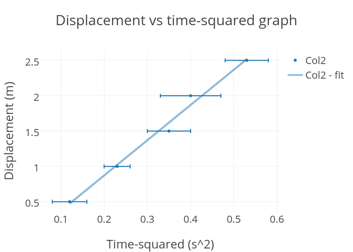 Why Time Squared T 2 Vs Distance S Graph Is A Straight Line Physics Stack Exchange