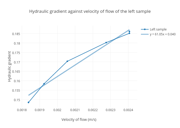 Hydraulic Gradient Against Velocity Of Flow Of The Left Sample