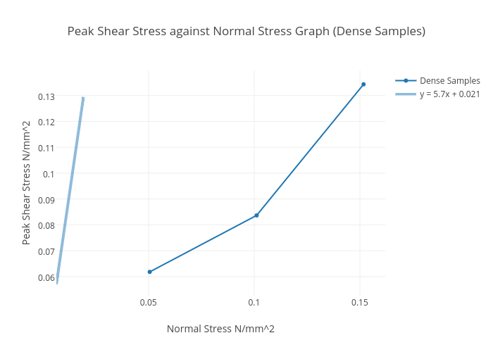 Peak Shear Stress Against Normal Stress Graph Dense Samples