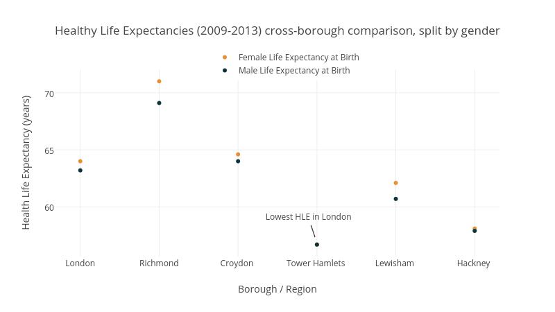 Healthy Life Expectancies - Cross Borough Comparison, split by gender