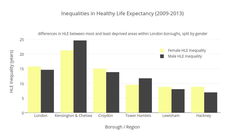 Inequalities in Healthy Life Expectancy (2009-2013)