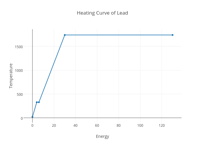 Heating Curve Of Lead Scatter Chart Made By Chloewilson Plotly