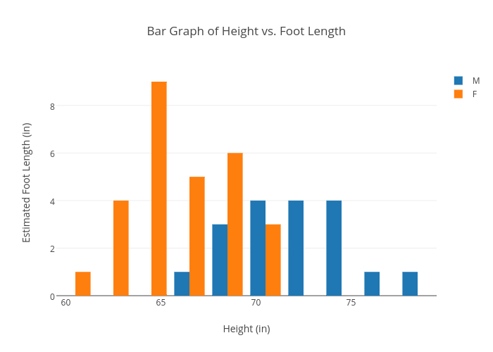 Bar graph of height vs foot length histogram made by chloebakkum bar graph of height vs foot length histogram made by chloebakkum plotly ccuart Image collections