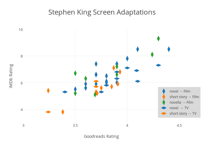 Stephen King Screen Adaptations | scatter chart made by Chrispudney | plotly