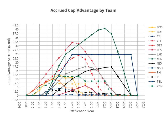 Accrued Cap Advantage by Team | scatter chart made by Chris_beardy | plotly