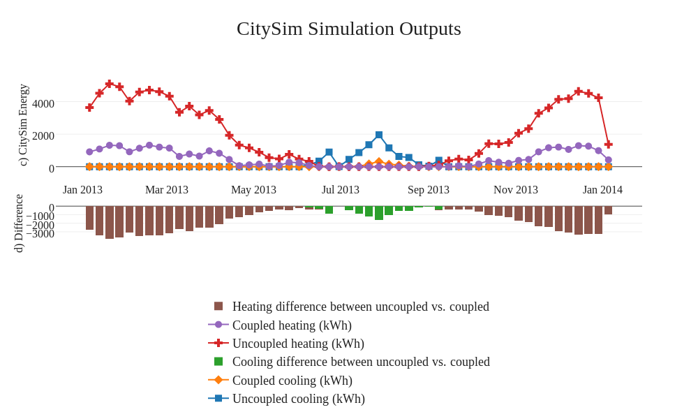CitySim Simulation Outputs | line chart made by Claytonmiller | plotly