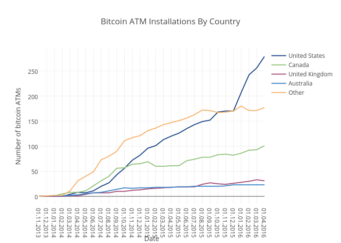 Bitcoin ATM Installations By Country | scatter chart made by Coinatmradar | plotly