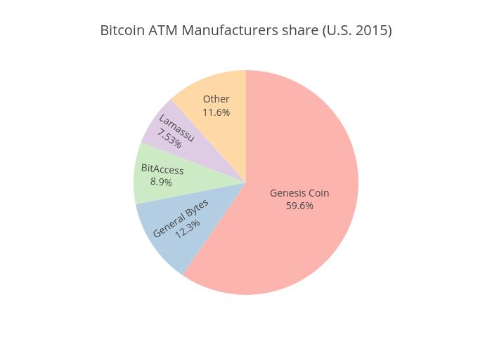 Bitcoin ATM Manufacturers share (U.S. 2015) | pie made by Coinatmradar | plotly