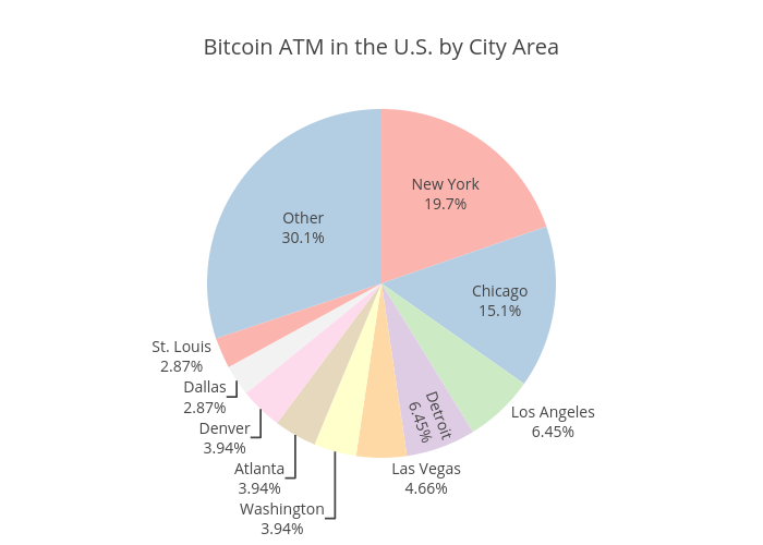 Bitcoin ATM in the U.S. by City Area | pie made by Coinatmradar | plotly