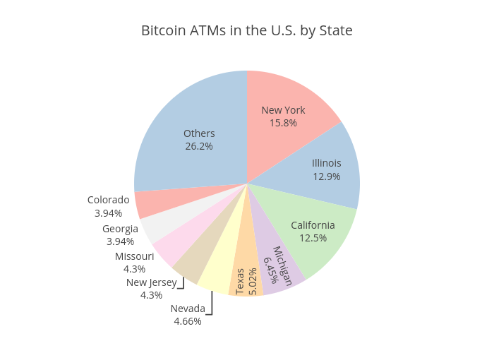 Bitcoin ATMs in the U.S. by State | pie made by Coinatmradar | plotly