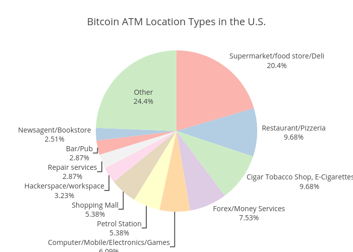 Bitcoin ATM Location Types in the U.S. | pie made by Coinatmradar | plotly