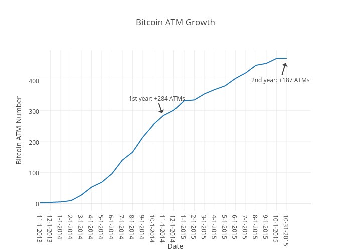 Bitcoin ATM Growth   scatter chart made by Coinatmradar   plotly