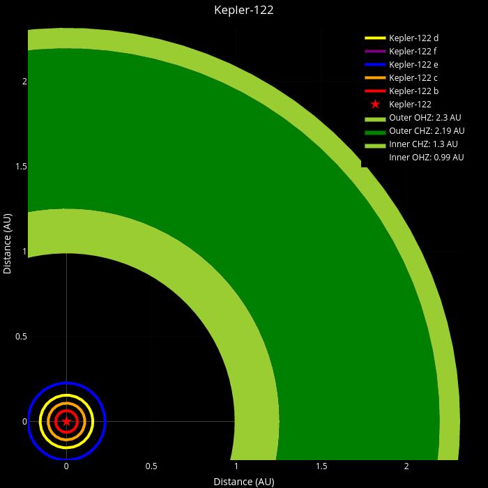Kepler-122 | filled  made by Colinchandler | plotly