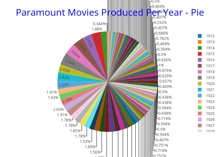Paramount Movies Produced Per Year - Pie   pie made by Connorp123   plotly