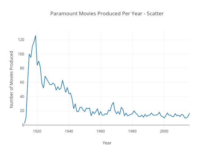 Paramount Movies Produced Per Year - Scatter   scatter chart made by Connorp123   plotly