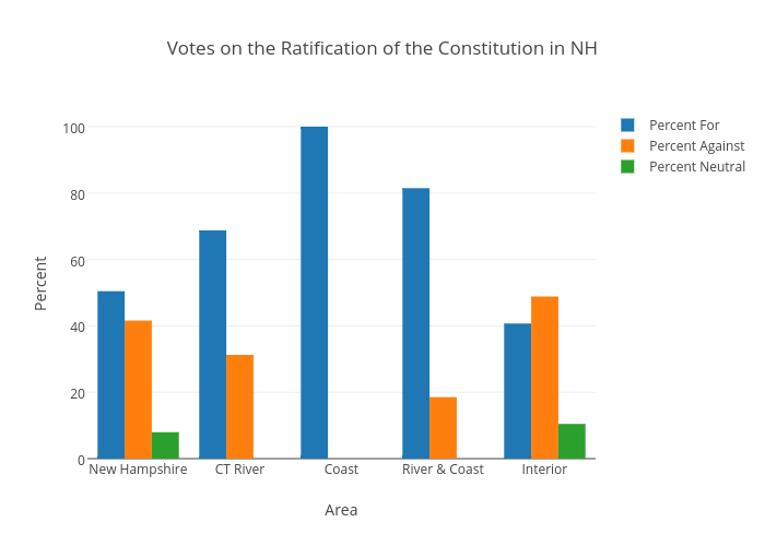 Votes On The Ratification Of The Constitution In Nh Bar Chart Made