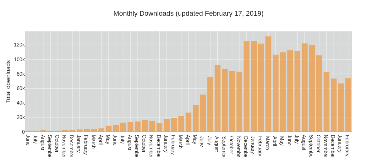 Monthly Downloads (updated September 12, 2018)   bar chart made by Coreypetty   plotly