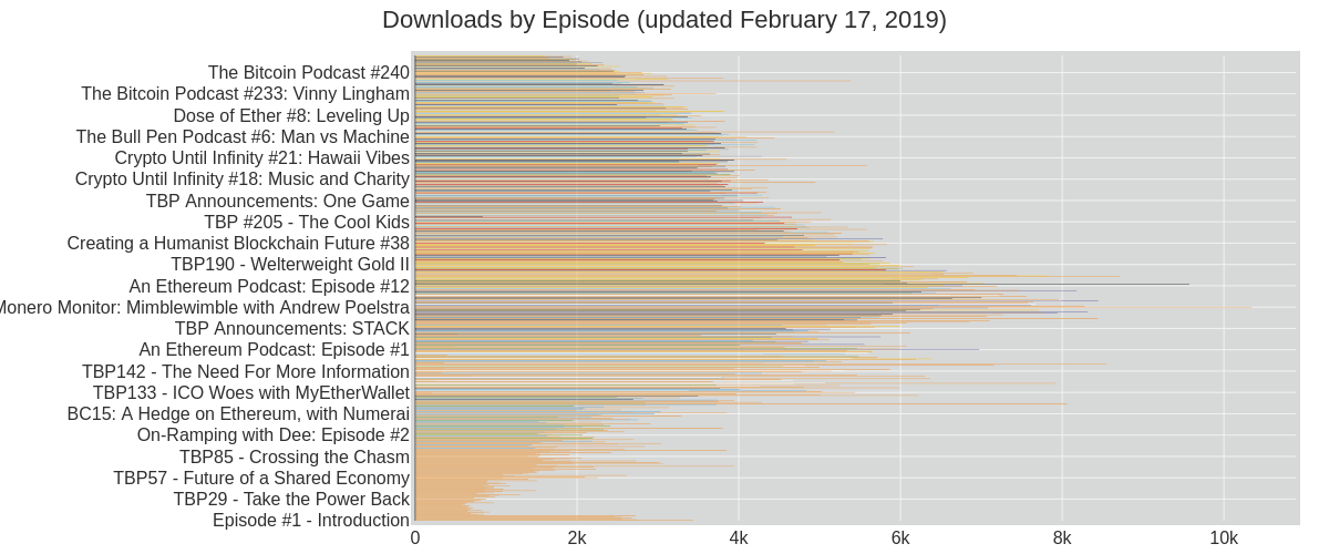 Downloads by Episode (updated Jan. 15, 2018) | stacked bar chart made by Coreypetty | plotly