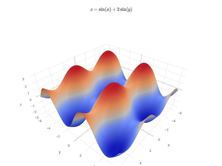 $z=\sin(x)+2\sin(y)$   surface made by Covariant   plotly